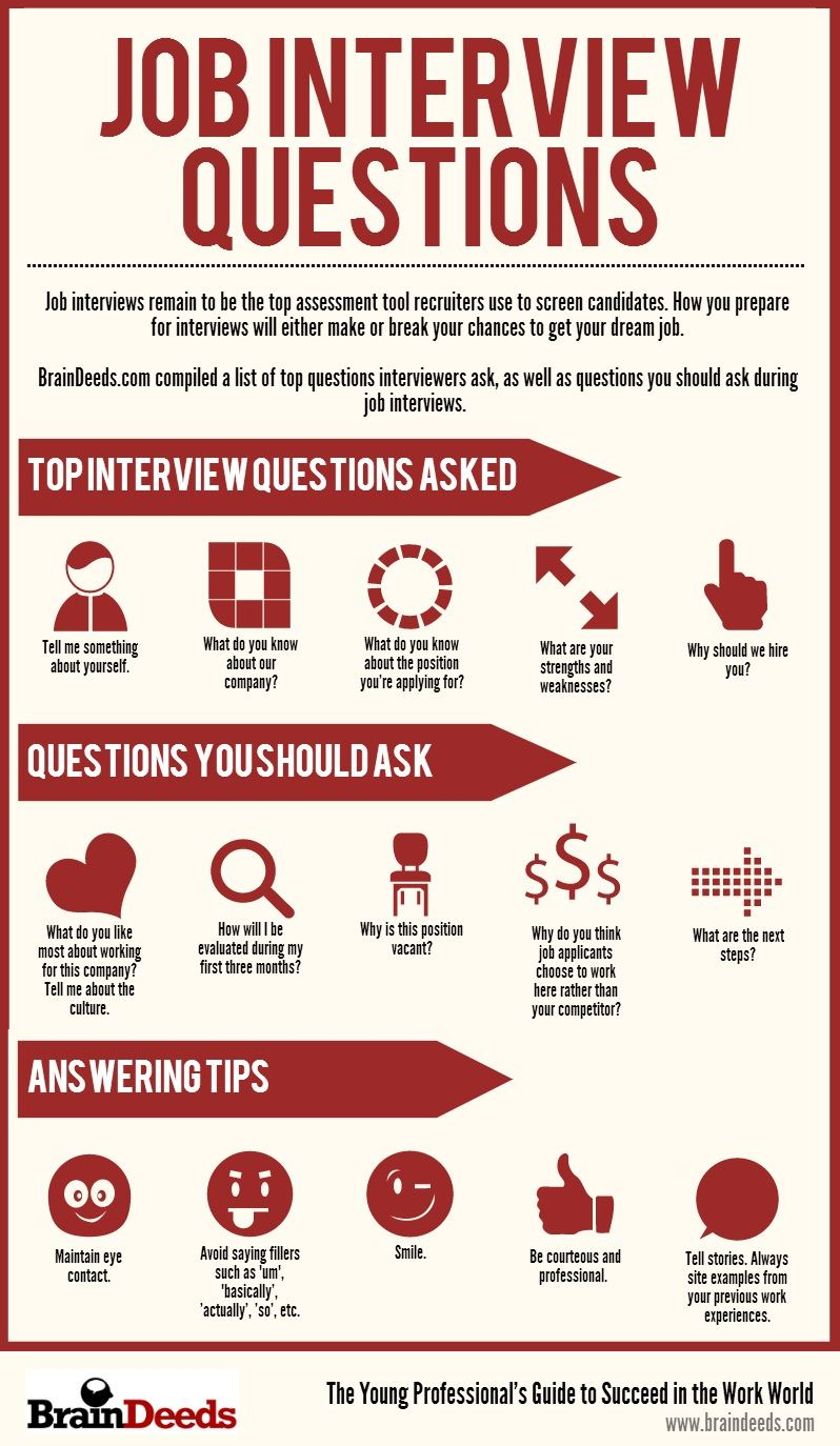 encouragement quotes for job interviews  quotesgram