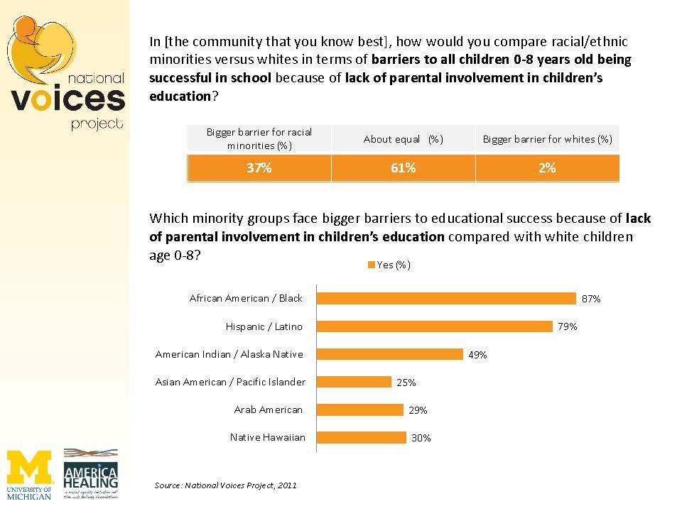 Dissertation parental involvement education
