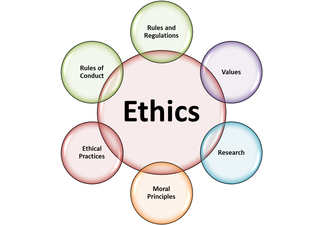 Funny Quotes About Ethics. QuotesGram