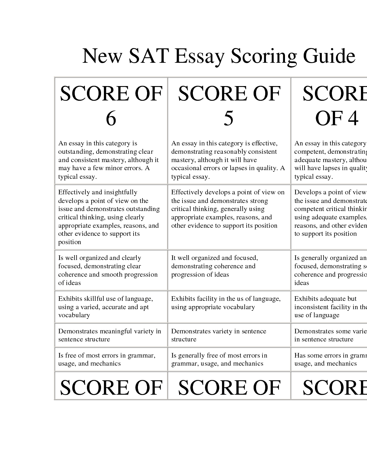 sat scoring essay rubric 1 general criteria for scoring the sat® essay will be scored by readers using a holistic rubric,or scoring guide the readers will award a score according to the overall quality of the.