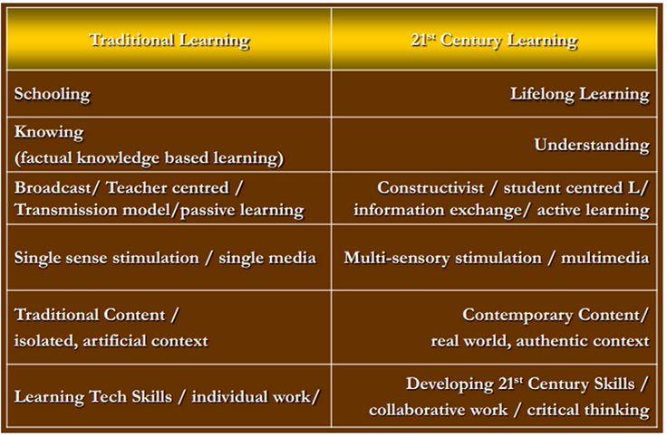 21st Century Essays (Examples)