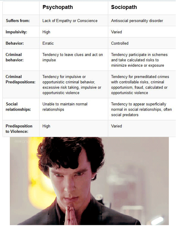 Sociopath psychopath and of difference Psychopath vs