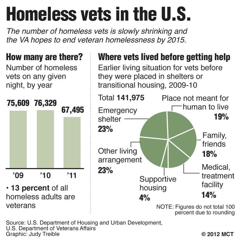 Health Insurance Quotes Va: Homeless Veterans Quotes. QuotesGram