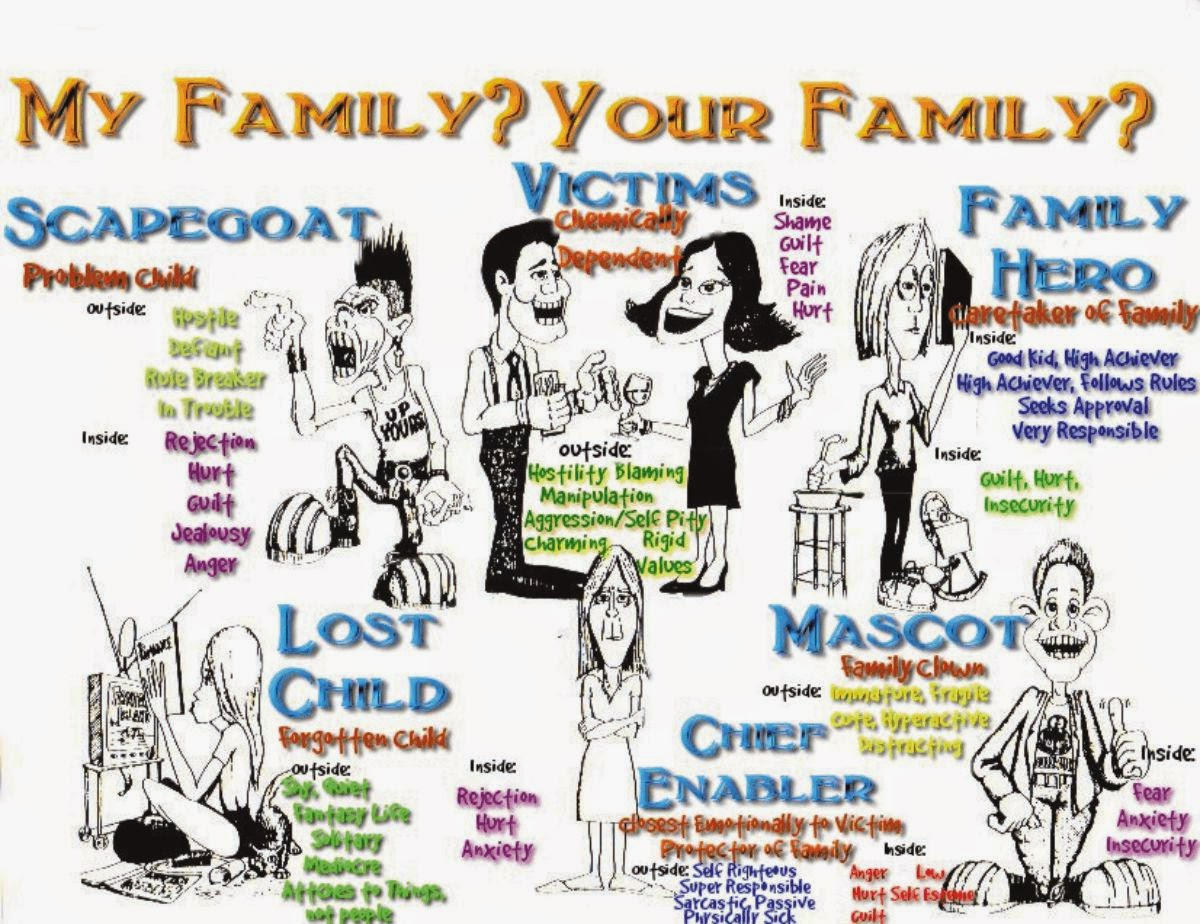 Funny Dysfunctional Family Quotes: Quotes About Dysfunctional Family Members. QuotesGram