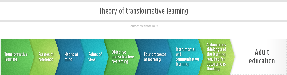 Transformational Learning Opportunities (TLO)