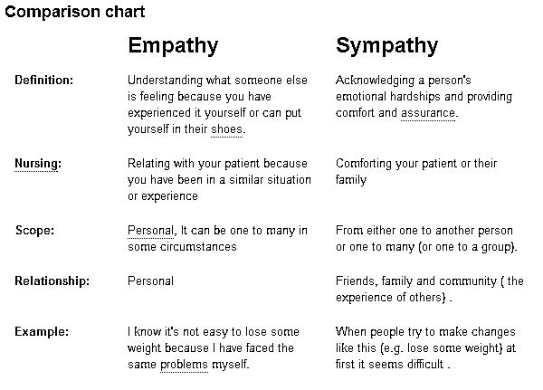 quotes about empathy versus sympathy  quotesgram