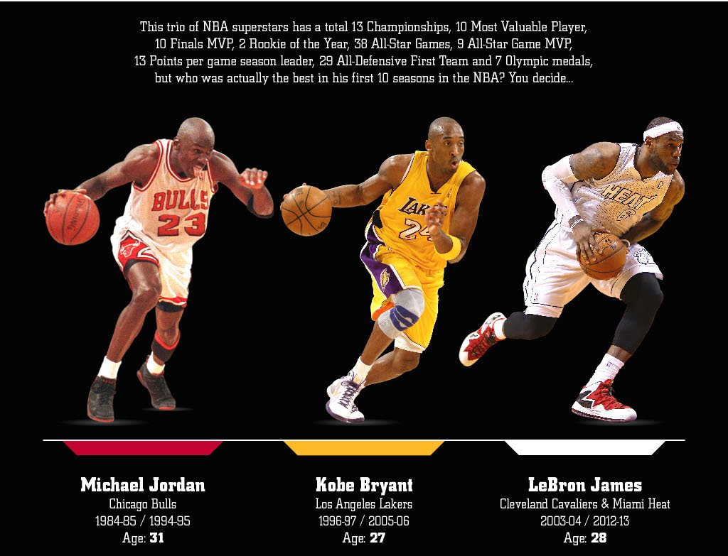 persuasive essay kobe vs lebron Lebron james is playing basketball at the highest level ever, but he'll never   kobe bryant was a better scorer john stockton a better passer.