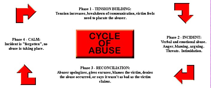 Emotionally woman signs a abused being is 5 Possible