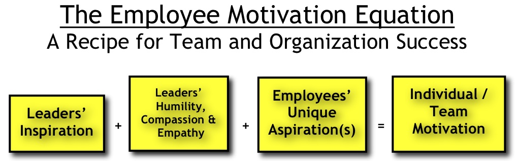 employee motivation at fmc green river and other organizations essay