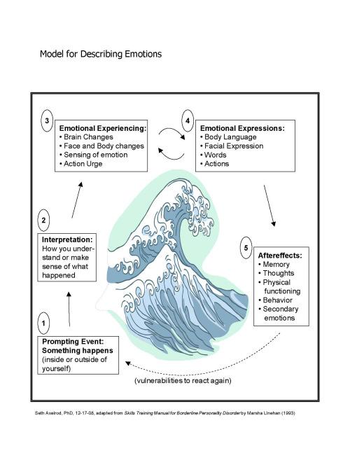 Dbt emotion regulation worksheets