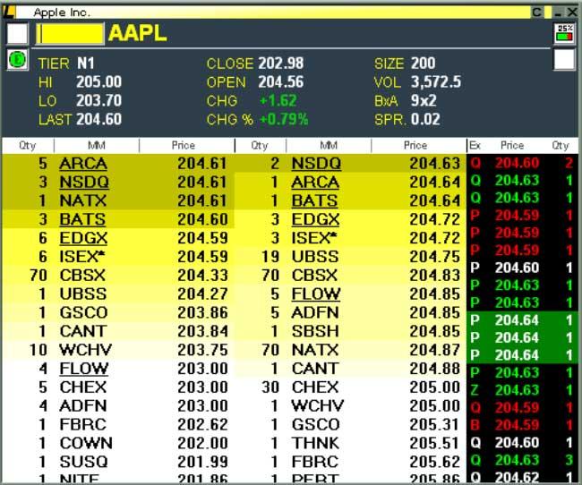 Level 2 options trading scottrade