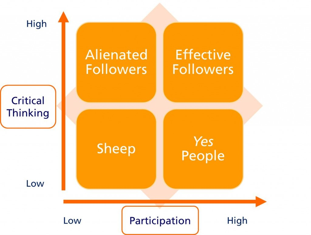 leadership through followership examining the life Sis: when do leader–follower patterns emerge in the life span  sequently  become an important method for studying social processes (gintis, 2007.