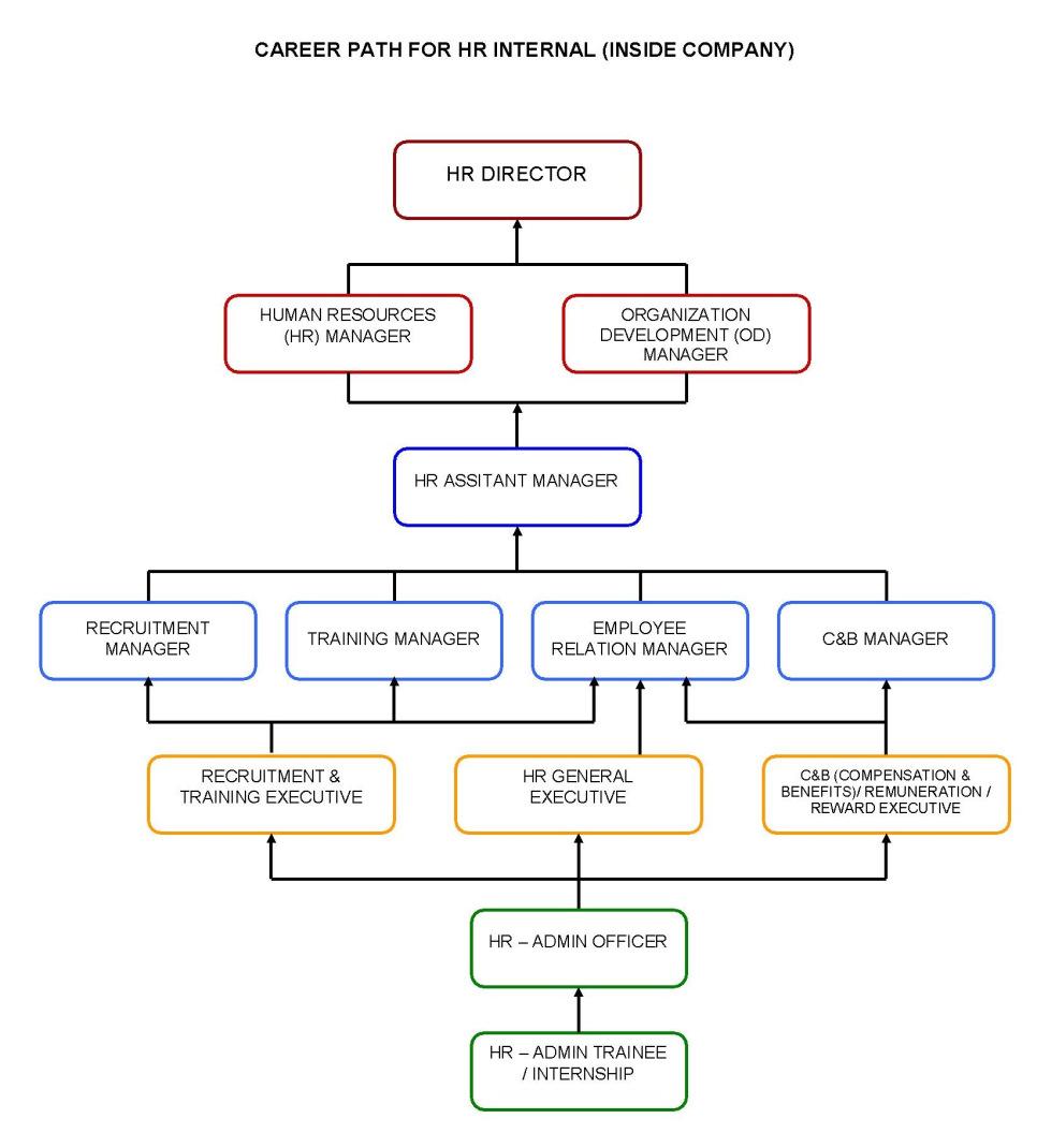 Career Roadmap Template. career pathways aaron parecki. related ...