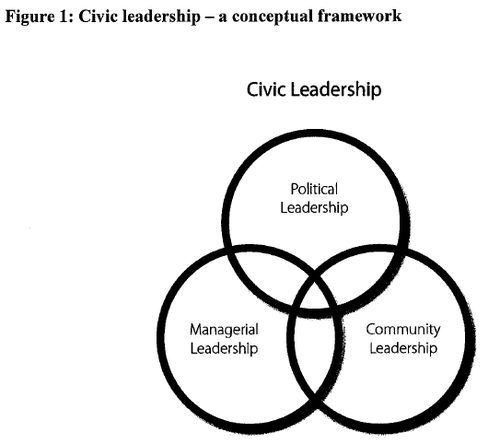 Civic leadership quotes