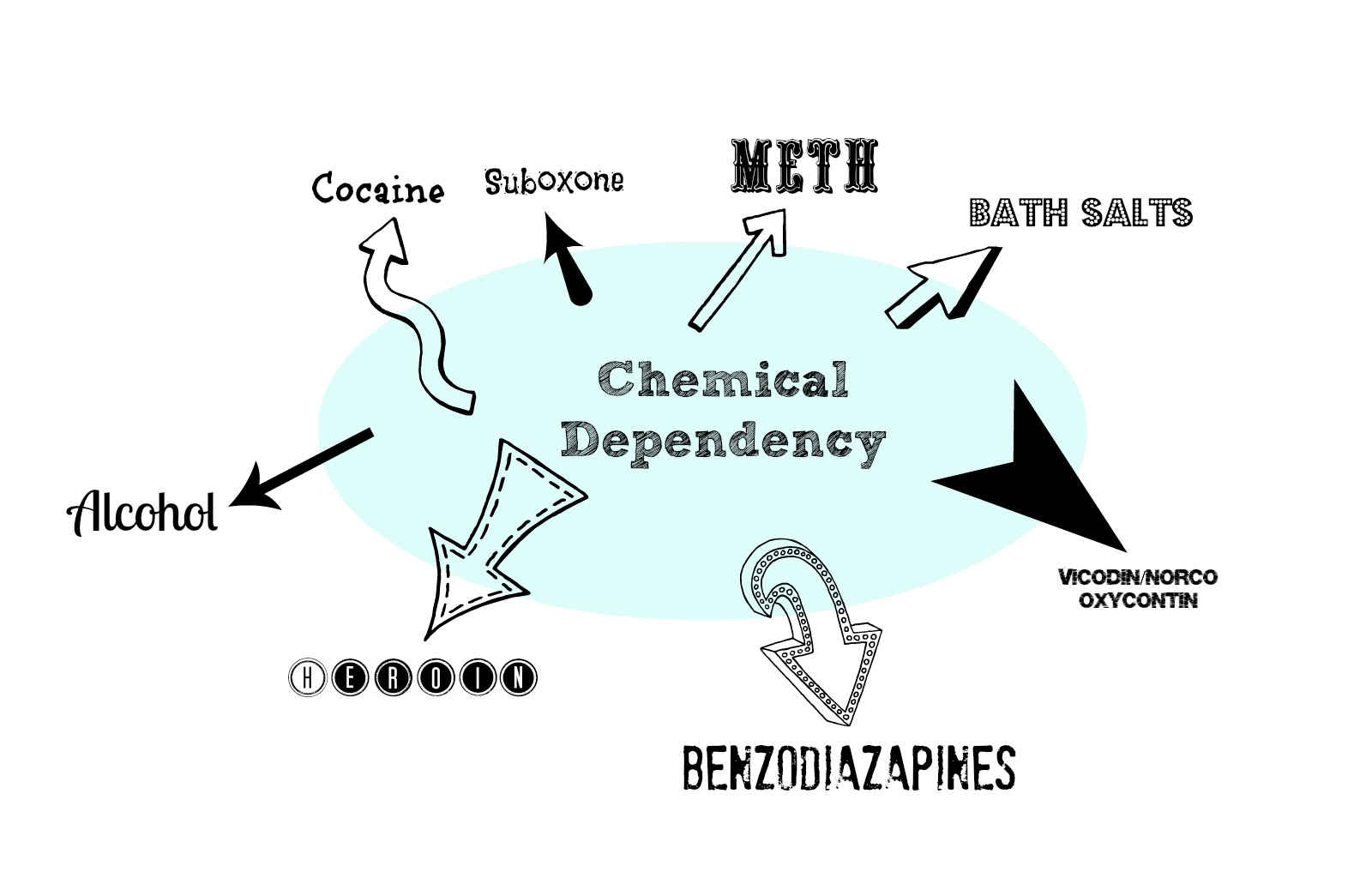 Chemical Dependency Qu...