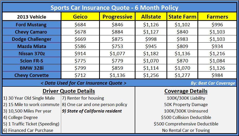 Sample Car Insurance Quotes. QuotesGram