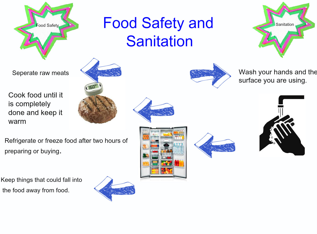 Sanitation Checklist For Food Service