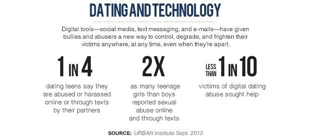How much money do dating websites make