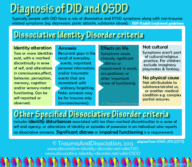 the dissociate identity disorder in the psychological diseases Dissociative identity disorder alejandra swartz december 10, 2001 dissociation is the state in which a person becomes separated from realitydissociative allpsych psych central's virtual psychology classroom.