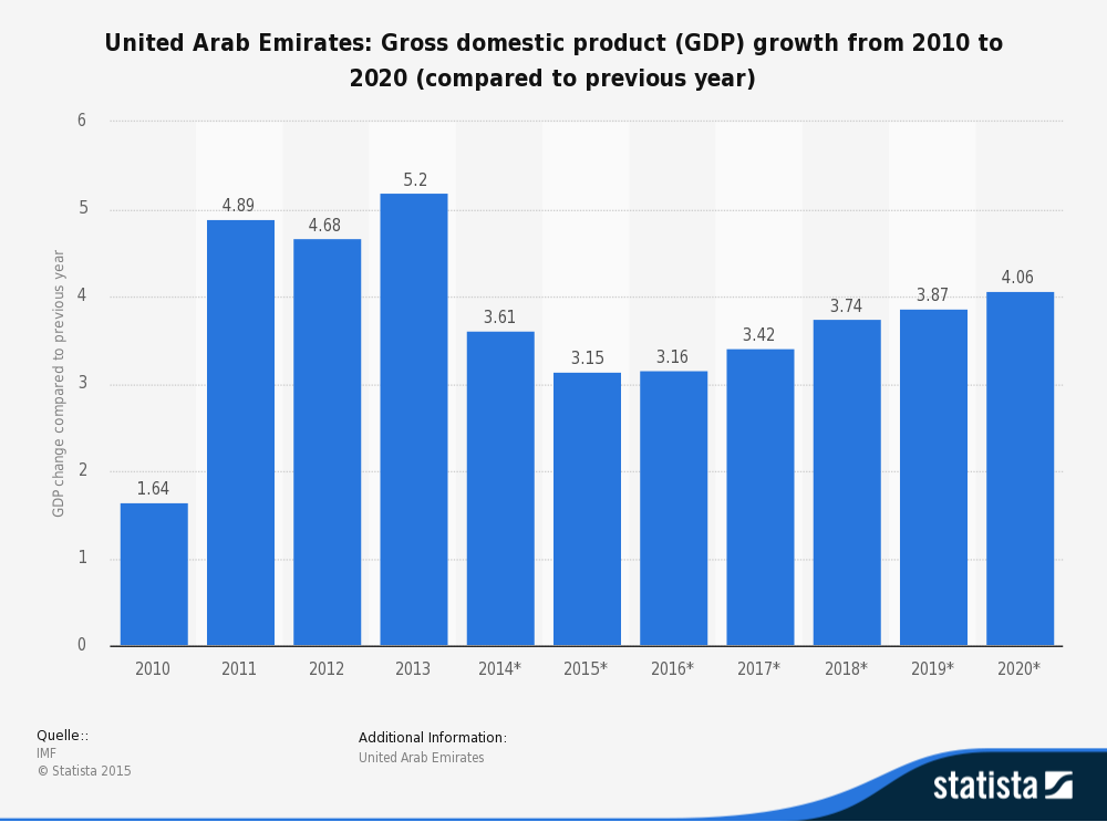 what is gross domestic product Gross domestic product (gdp) preliminary, second and final estimates of gdp released over a quarter as more data becomes available the final estimate is published in.