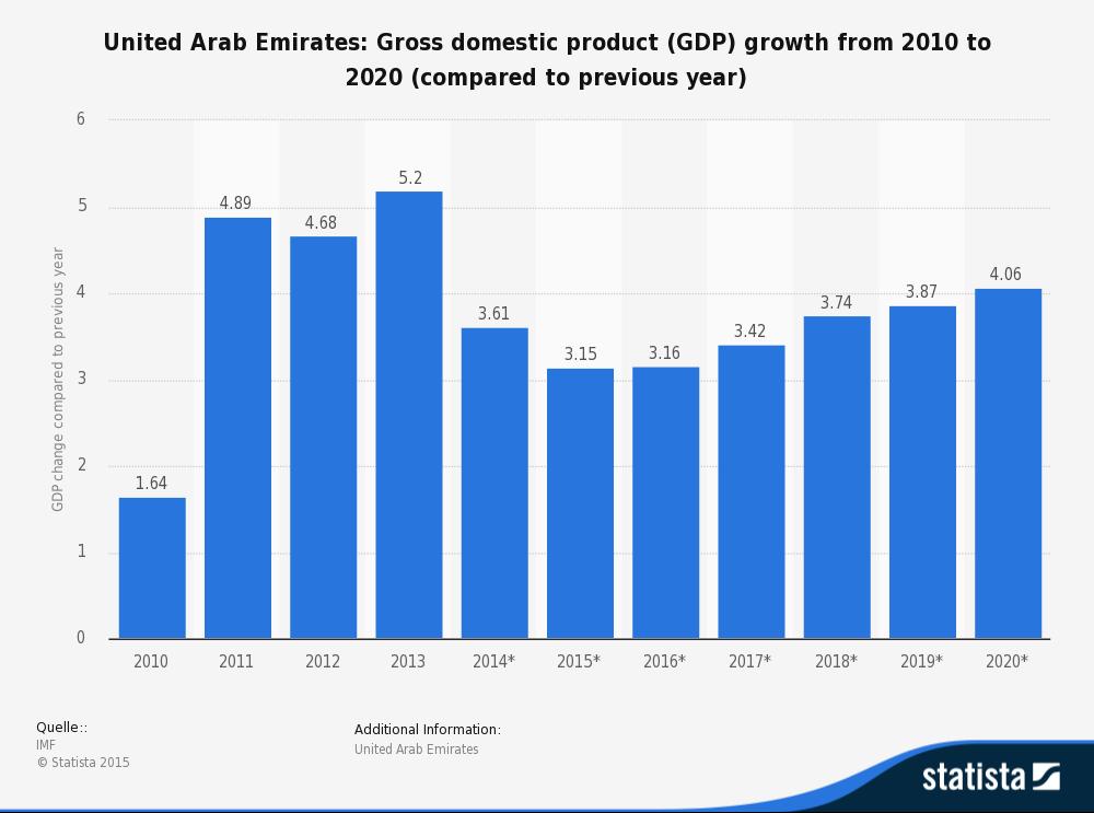 r8zxli3 gross domestic product - 1000×743