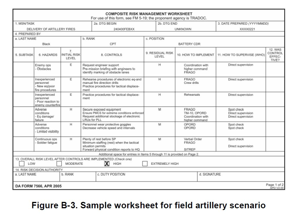 Printables Composite Risk Management Worksheet worksheet army risk management kerriwaller printables crm example related to secretlinkbuilding
