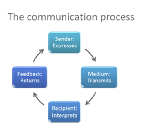 importance of feedback in communication