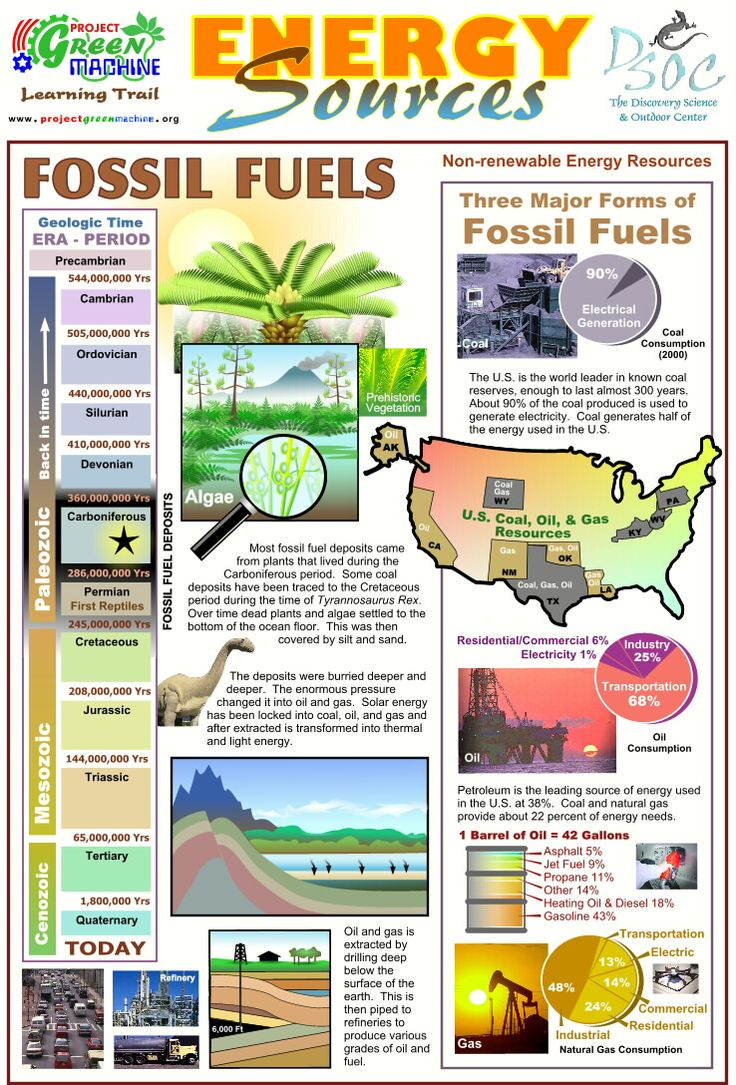 Quotes About Health And Fossil Fuels Quotesgram