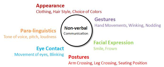 Pictures of verbal and nonverbal communication