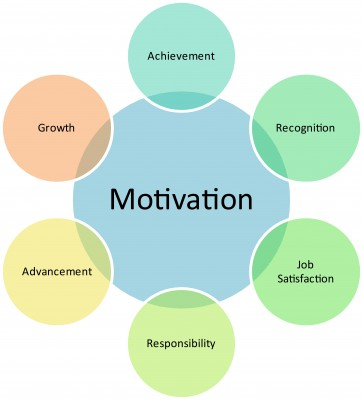 Quotes About Employee Motivation Quotesgram