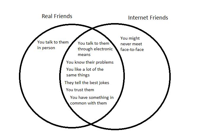 Internet Friendship Quotes. QuotesGram