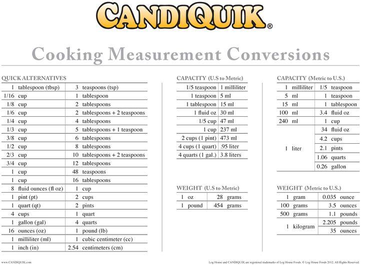 Cooking Measurement Love Quotes QuotesGram – Recipe Conversion Worksheet