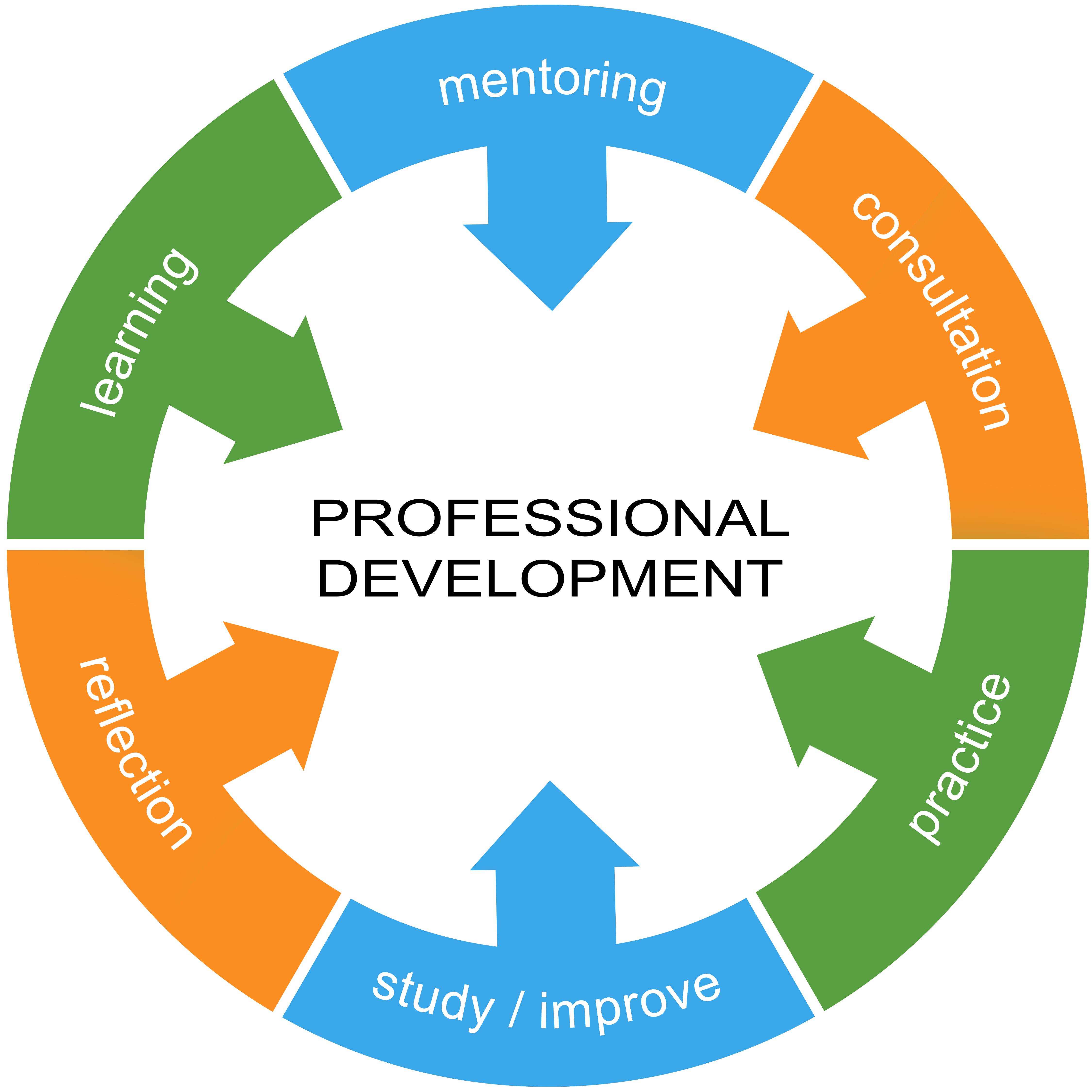 Personal Growth And Development Professional Growth Qu...