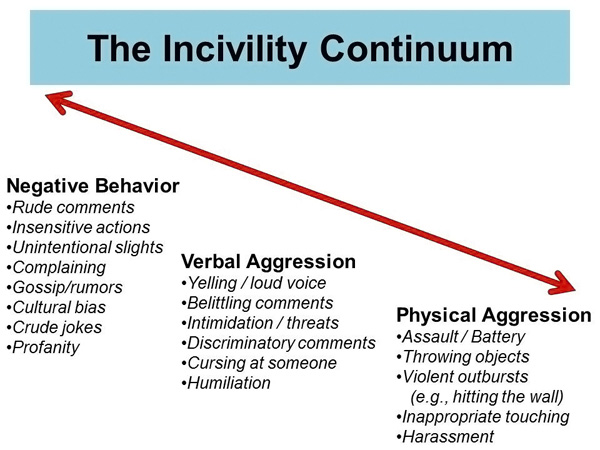 causes of incivility and costs to The cost of bad behavior: how incivility is damaging your business how incivility is damaging your business and what not only the costs of incivility.