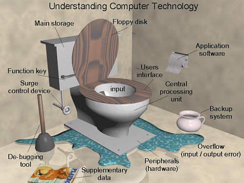 Toilet humor quotes quotesgram for Bathroom jokes