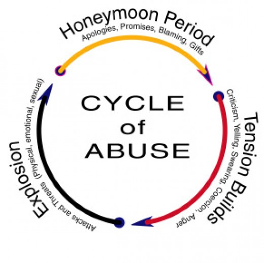 definition domestic violence with Breaking The Cycle Of Abuse Quotes on Index likewise 55 Word Fiction Despair moreover Domestic Violence And Gender Inequality Aiswarya 43307931 besides Elder Abuse Infographic furthermore Five Facts About Human Trafficking.