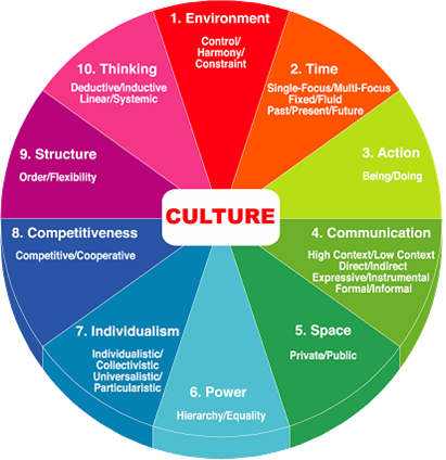 What Comprises Your Company Culture?