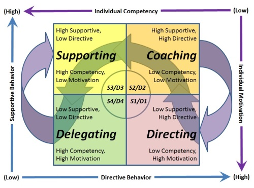 supervision styles