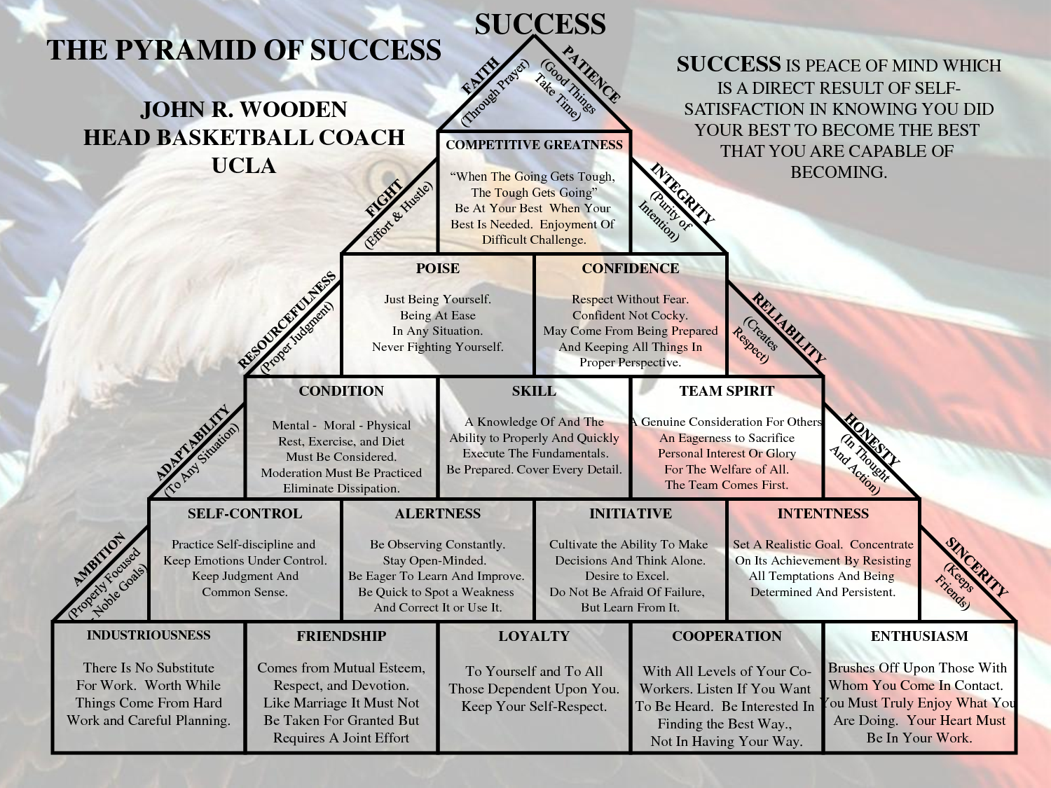 This is an image of Obsessed John Wooden Pyramid of Success Printable