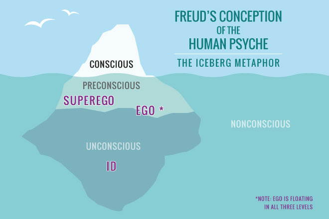 Worksheets Freud Ego Superego Id Worksheet defense mechanisms freud quotes on quotesgram follow us