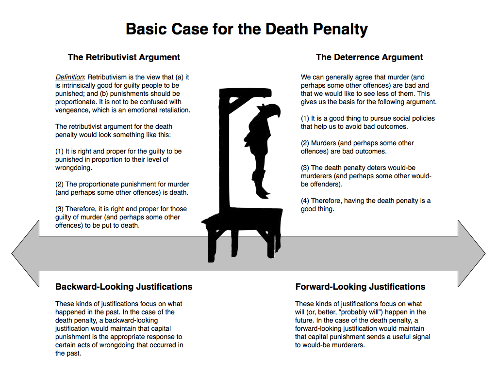Capital punishment essays pros and cons