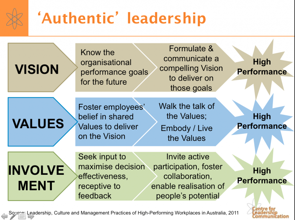 authentic leadership impact of leaders Authentic leaders, authentic leadership, and authentic leadership development a detailed description of the components of authentic leadership theory is provided next the similarities and defining features of authentic leadership theory in comparison to transformational, charismatic, servant and spiritual leadership perspectives.