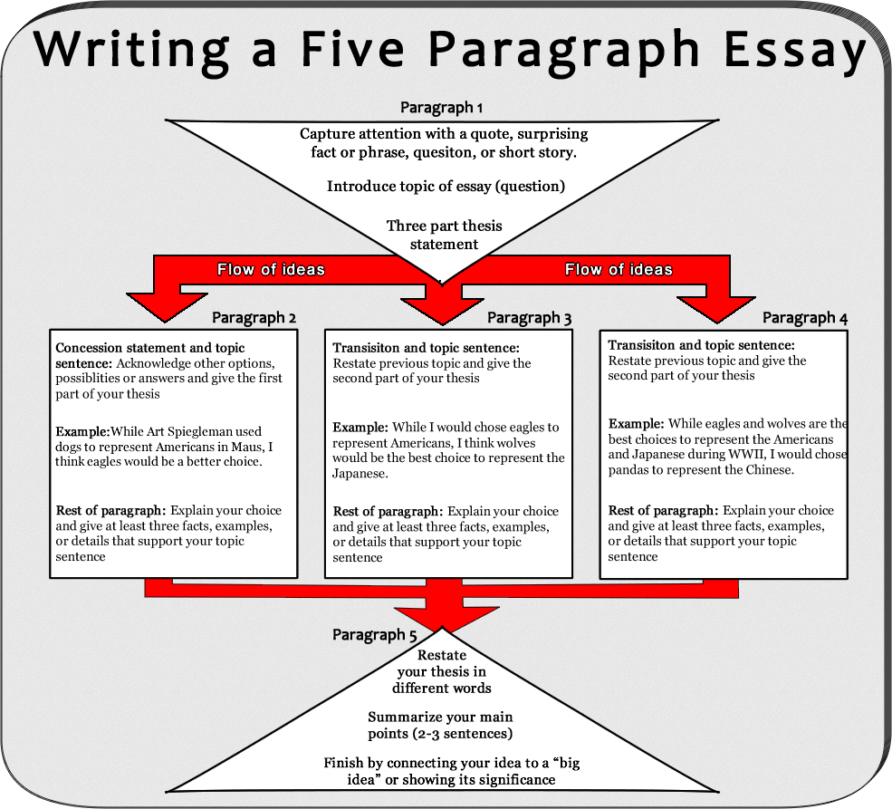 How to write a good application essay 2 paragraph