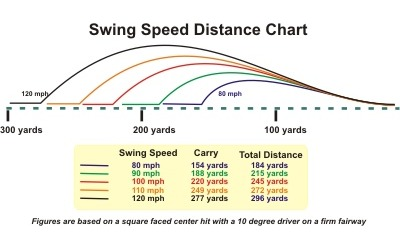Swing speed club distance chart