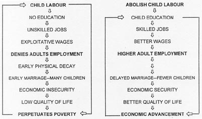 effects of child labour pdf