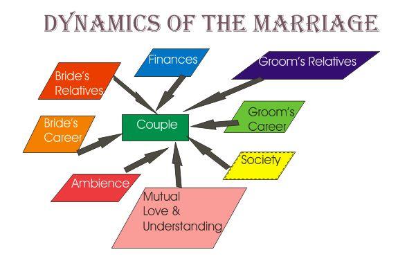 discursive essays arranged marriages