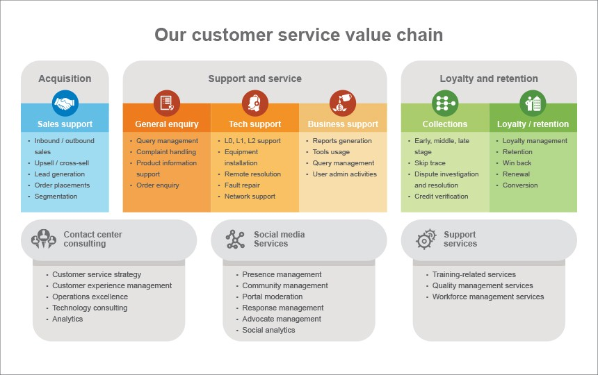 service value chain A company's value chain is typically part of a larger value system that this perspective about how value is created forces managers to consider and see each activity not just as a cost, but as a step that has to add some increment of value to the finished product or service key.