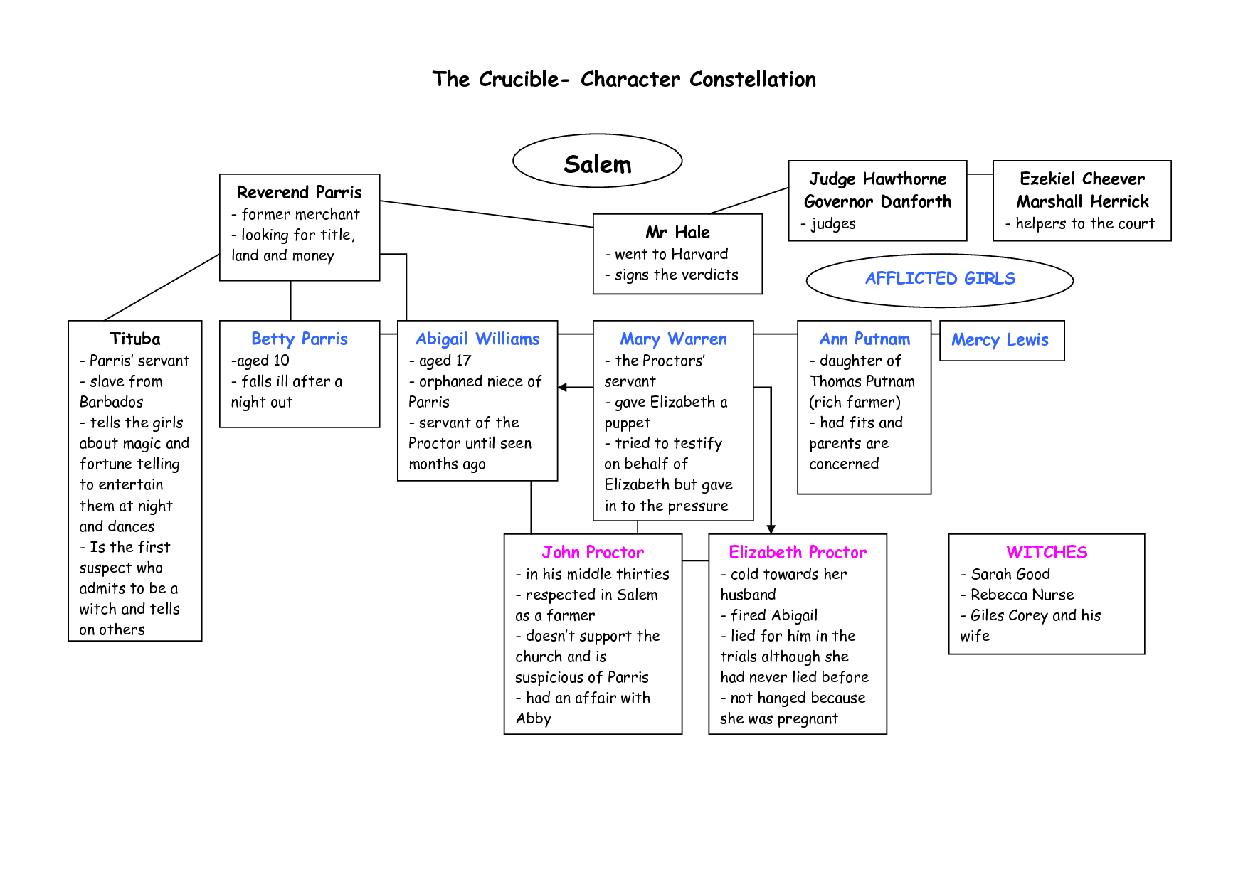 an analysis of the character of abigail in act one of the play the crucible by arthur miller