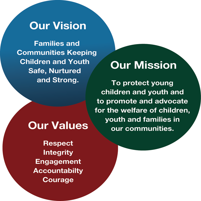 what organization had a misleading mission and vision statement Wondering how to write a mission statement the organization has a part of the reason people confuse mission with mantra and vision is that many.