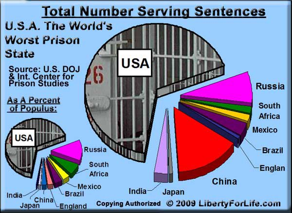 the reasons why prisons in the united states are overcrowded and the solutions to the issue